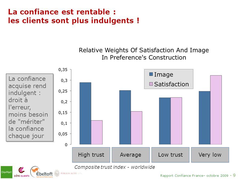 Rapport Confiance France– octobre 2009 - 9 La confiance est rentable : les clients sont plus indulgents ! La confiance acquise rend indulgent : droit