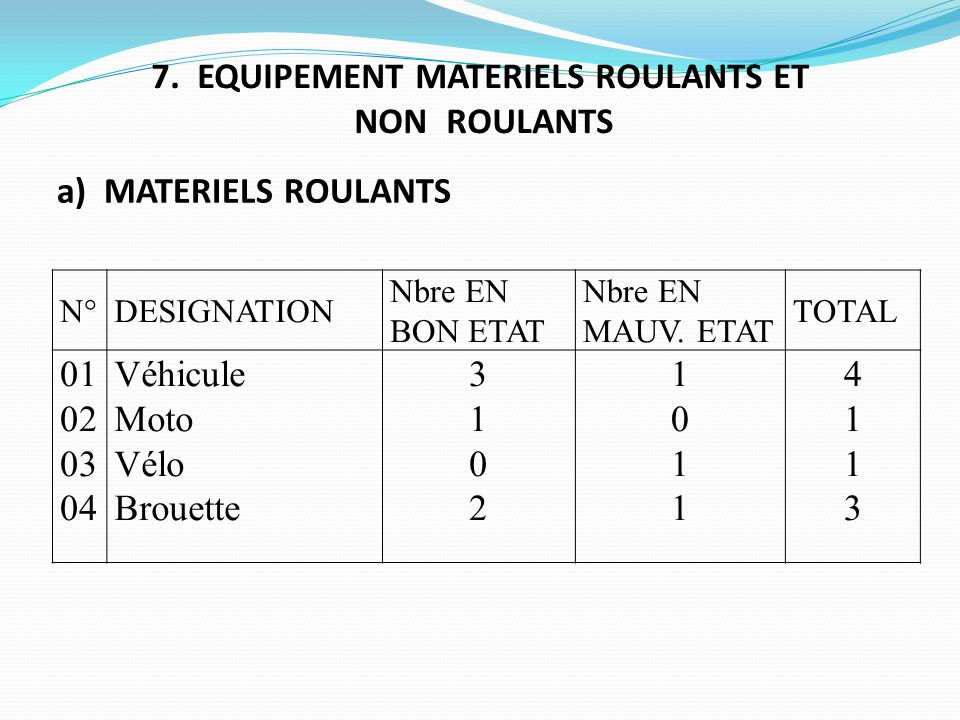 7. EQUIPEMENT MATERIELS ROULANTS ET NON ROULANTS N°DESIGNATION Nbre EN BON ETAT Nbre EN MAUV. ETAT TOTAL 01 02 03 04 Véhicule Moto Vélo Brouette 31023