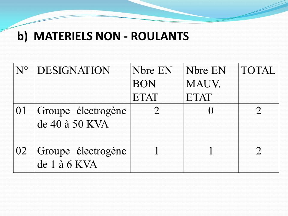 N°DESIGNATIONNbre EN BON ETAT Nbre EN MAUV. ETAT TOTAL 01 02 Groupe électrogène de 40 à 50 KVA Groupe électrogène de 1 à 6 KVA 2121 0101 2222 b) MATER