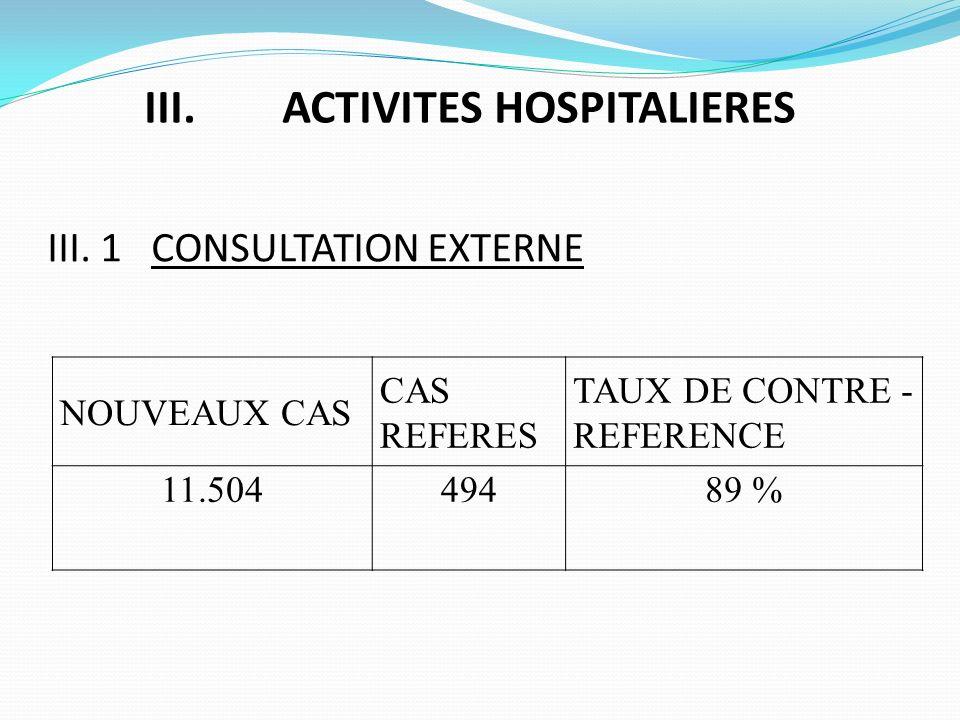 III. ACTIVITES HOSPITALIERES NOUVEAUX CAS CAS REFERES TAUX DE CONTRE - REFERENCE 11.50449489 % III. 1 CONSULTATION EXTERNE