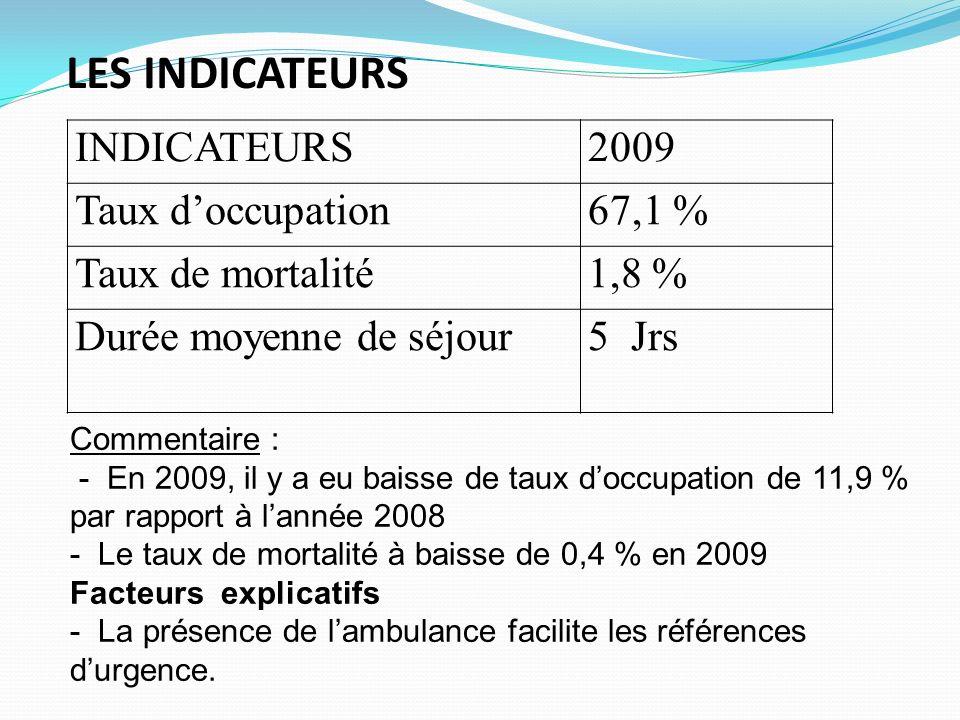 LES INDICATEURS INDICATEURS2009 Taux doccupation67,1 % Taux de mortalité1,8 % Durée moyenne de séjour5 Jrs Commentaire : - En 2009, il y a eu baisse d