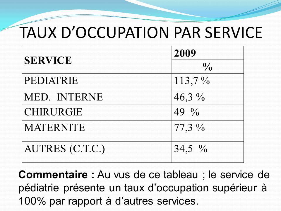 TAUX DOCCUPATION PAR SERVICE SERVICE 2009 % PEDIATRIE113,7 % MED. INTERNE46,3 % CHIRURGIE49 % MATERNITE77,3 % AUTRES (C.T.C.)34,5 % Commentaire : Au v