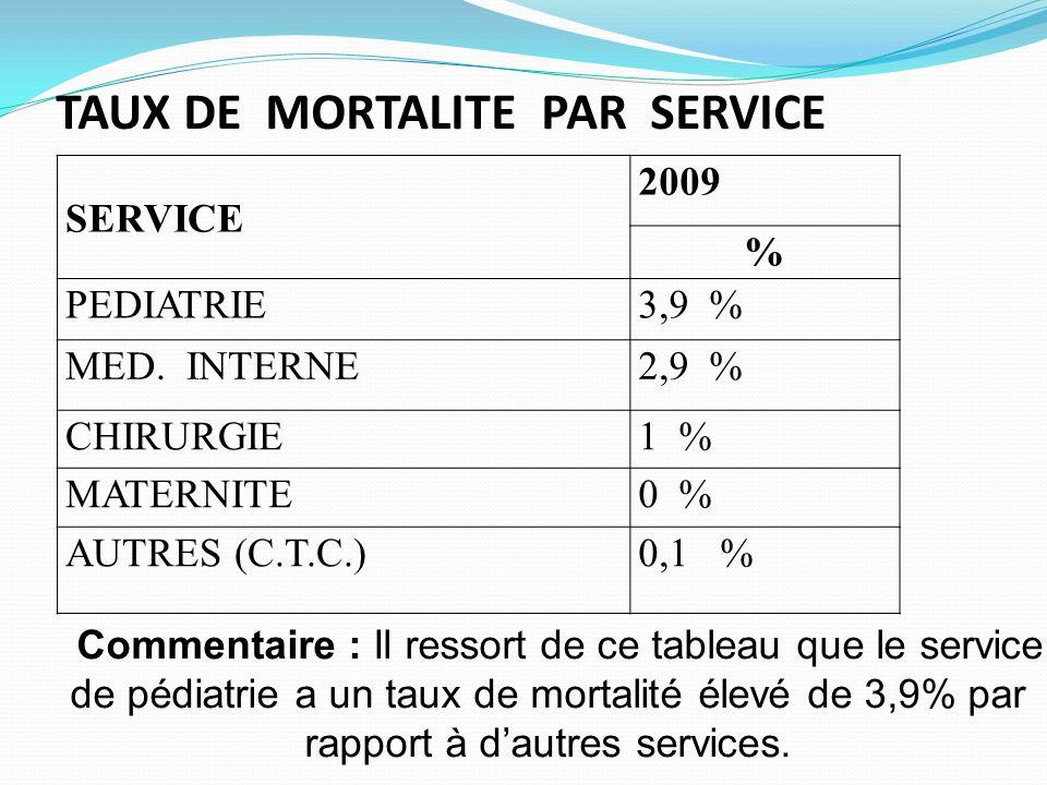 TAUX DE MORTALITE PAR SERVICE SERVICE 2009 % PEDIATRIE3,9 % MED. INTERNE2,9 % CHIRURGIE1 % MATERNITE0 % AUTRES (C.T.C.)0,1 % Commentaire : Il ressort