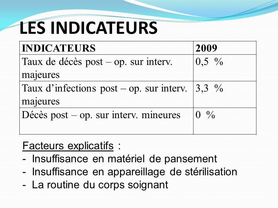 LES INDICATEURS INDICATEURS2009 Taux de décès post – op. sur interv. majeures 0,5 % Taux dinfections post – op. sur interv. majeures 3,3 % Décès post