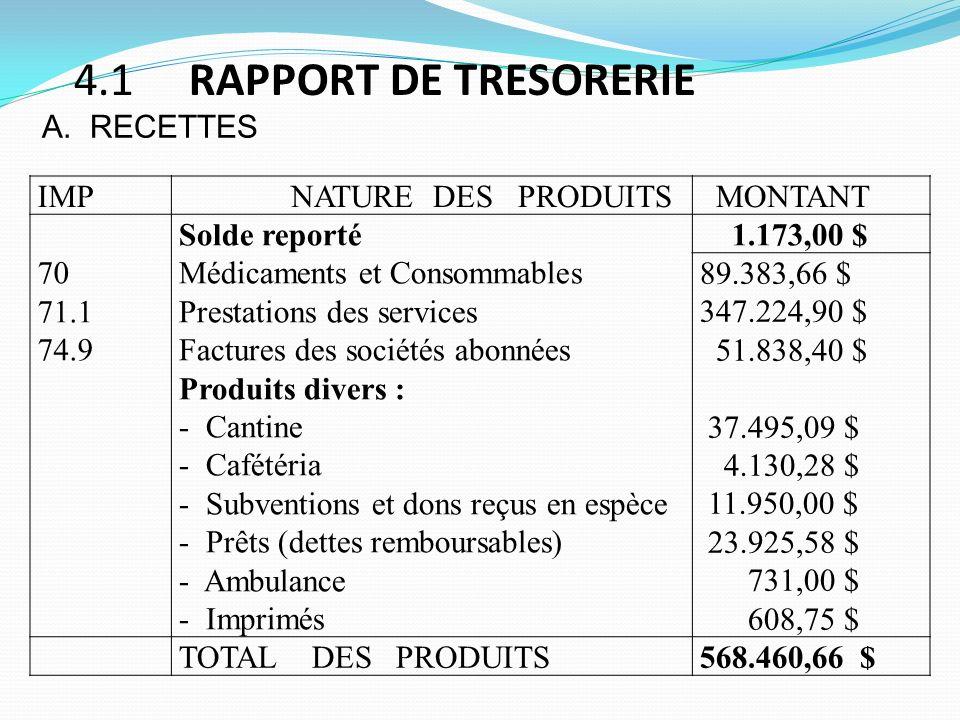 4.1 RAPPORT DE TRESORERIE IMP NATURE DES PRODUITS MONTANT 70 71.1 74.9 Solde reporté Médicaments et Consommables Prestations des services Factures des