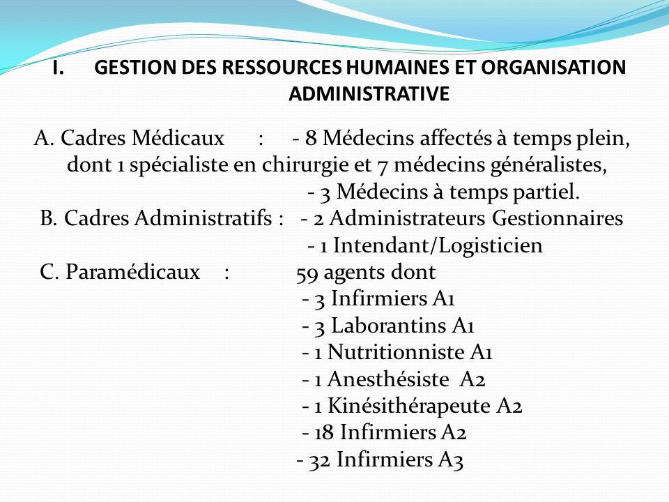 I. GESTION DES RESSOURCES HUMAINES ET ORGANISATION ADMINISTRATIVE A. Cadres Médicaux : - 8 Médecins affectés à temps plein, dont 1 spécialiste en chir
