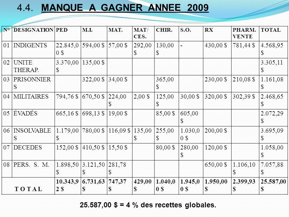 25.587,00 $ = 4 % des recettes globales. 4.4. MANQUE A GAGNER ANNEE 2009 N°DESIGNATIONPEDM.I.MAT.MAT/ CES. CHIR.S.O.RXPHARM. VENTE TOTAL 01INDIGENTS22
