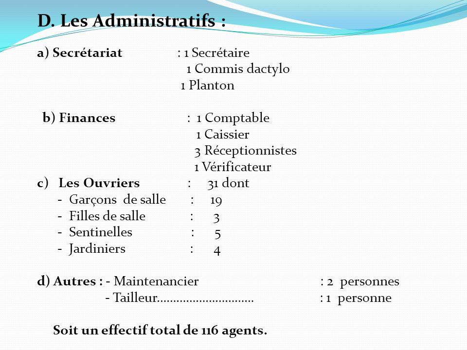 D. Les Administratifs : a) Secrétariat : 1 Secrétaire 1 Commis dactylo 1 Planton b) Finances : 1 Comptable 1 Caissier 3 Réceptionnistes 1 Vérificateur