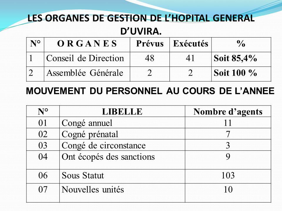 II.GESTION DES RESSOURCES MATERIELLES 1.