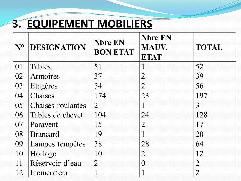 3. EQUIPEMENT MOBILIERS N°DESIGNATION Nbre EN BON ETAT Nbre EN MAUV. ETAT TOTAL 01 02 03 04 05 06 07 08 09 10 11 12 Tables Armoires Etagères Chaises C