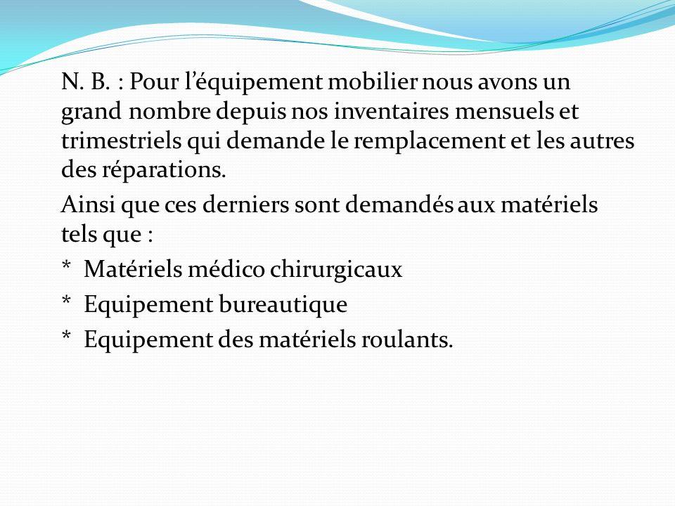 4.EQUPEMENT LITERIE N°DESIGNATIONNbre EN BON ETAT Nbre EN MAUV.