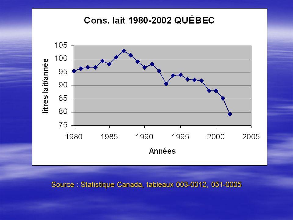Source : Statistique Canada, tableaux 003-0012, 051-0005