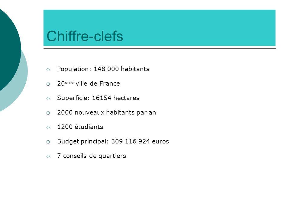 Chiffre-clefs Population: 148 000 habitants 20 ème ville de France Superficie: 16154 hectares 2000 nouveaux habitants par an 1200 étudiants Budget pri