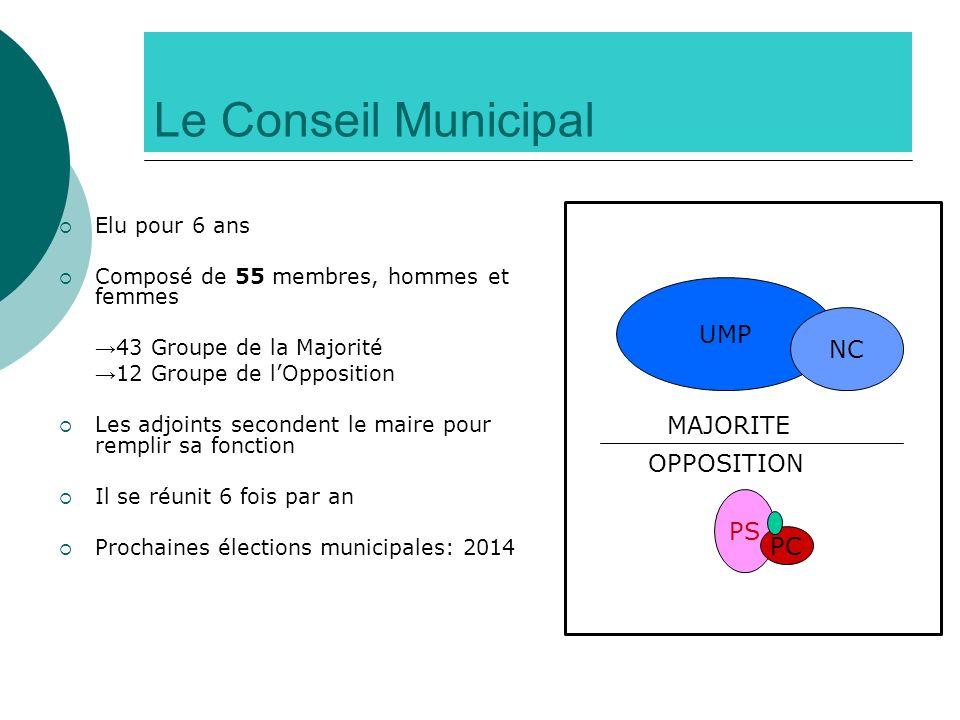Le Conseil Municipal Elu pour 6 ans Composé de 55 membres, hommes et femmes 43 Groupe de la Majorité 12 Groupe de lOpposition Les adjoints secondent l