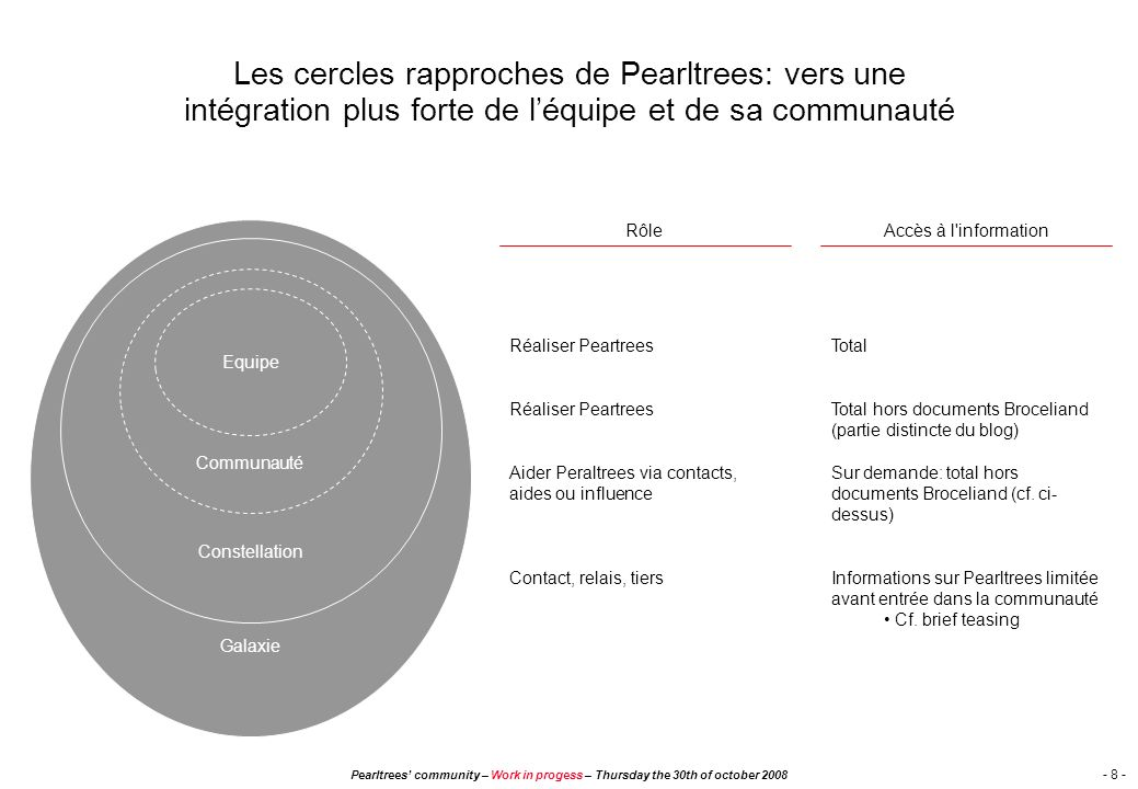 Pearltrees community – Work in progess – Thursday the 30th of october 2008 - 18 - Agenda What are we gather for .