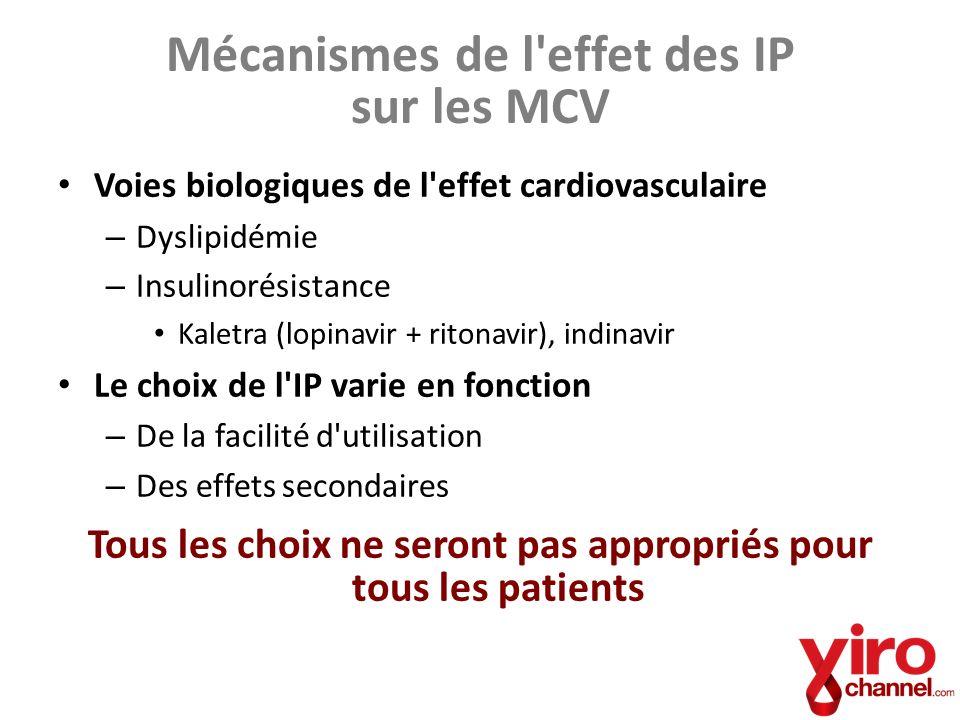 Mécanismes de l'effet des IP sur les MCV Voies biologiques de l'effet cardiovasculaire – Dyslipidémie – Insulinorésistance Kaletra (lopinavir + ritona