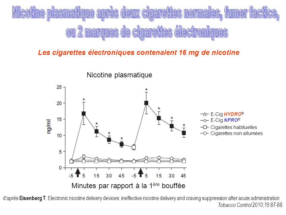 Les cigarettes électroniques contenaient 16 mg de nicotine d'après Eisenberg T. Electronic nicotine delivery devices: ineffective nicotine delivery an