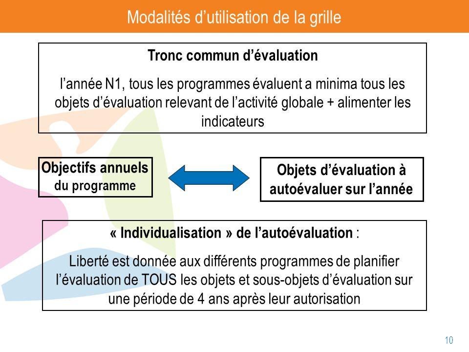 10 Modalités dutilisation de la grille Objectifs annuels du programme Objets dévaluation à autoévaluer sur lannée Tronc commun dévaluation lannée N1,