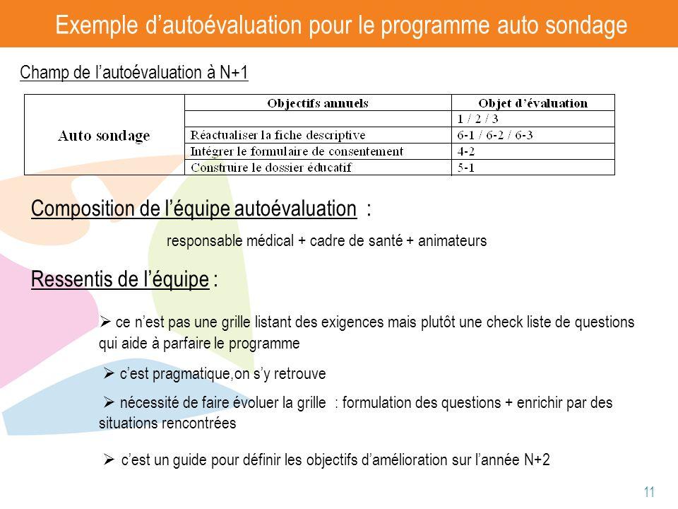 11 Exemple dautoévaluation pour le programme auto sondage Composition de léquipe autoévaluation : responsable médical + cadre de santé + animateurs Re