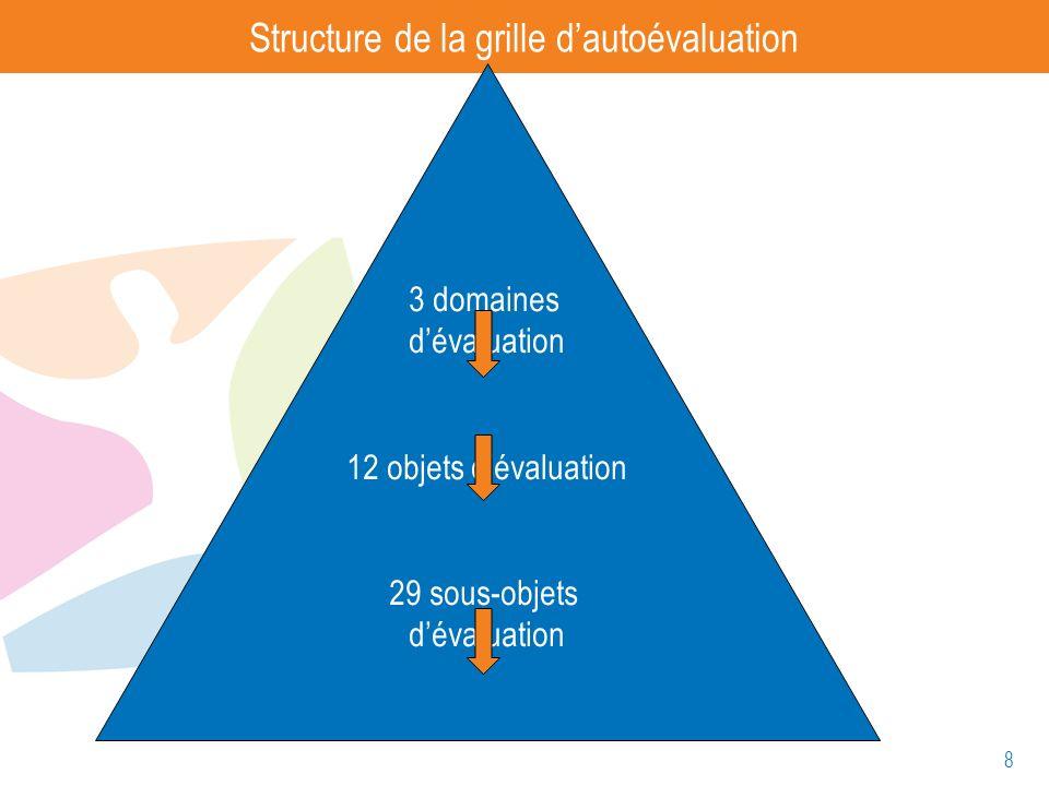 8 Structure de la grille dautoévaluation 3 domaines dévaluation 12 objets dévaluation 29 sous-objets dévaluation 49 questions dévaluation
