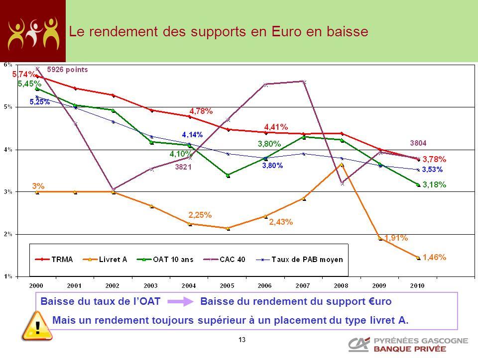 13 Baisse du taux de lOAT Baisse du rendement du support uro Mais un rendement toujours supérieur à un placement du type livret A. Le rendement des su