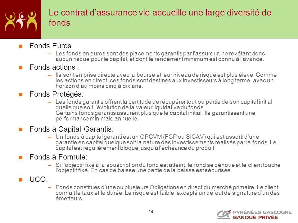 14 Le contrat dassurance vie accueille une large diversité de fonds Fonds Euros –Les fonds en euros sont des placements garantis par lassureur, ne rev