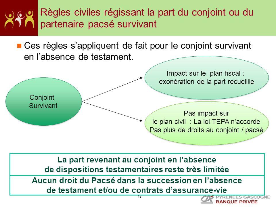 17 Page 17 - La part revenant au conjoint en labsence de dispositions testamentaires reste très limitée Conjoint Survivant Conjoint Survivant Impact s