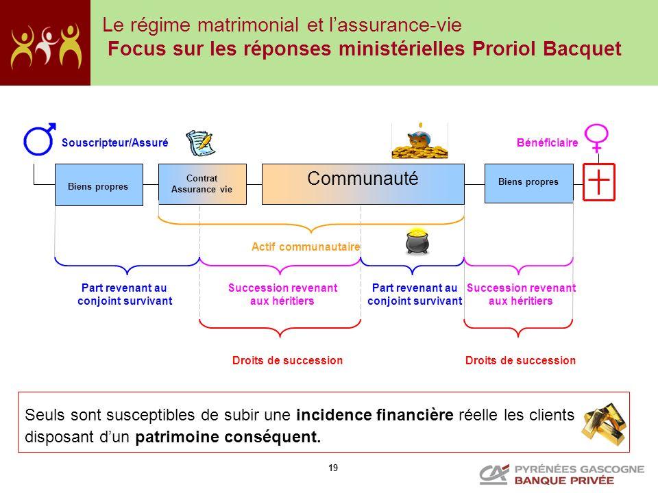 19 Communauté Contrat Assurance vie Actif communautaire Succession revenant aux héritiers Droits de succession Part revenant au conjoint survivant Bie