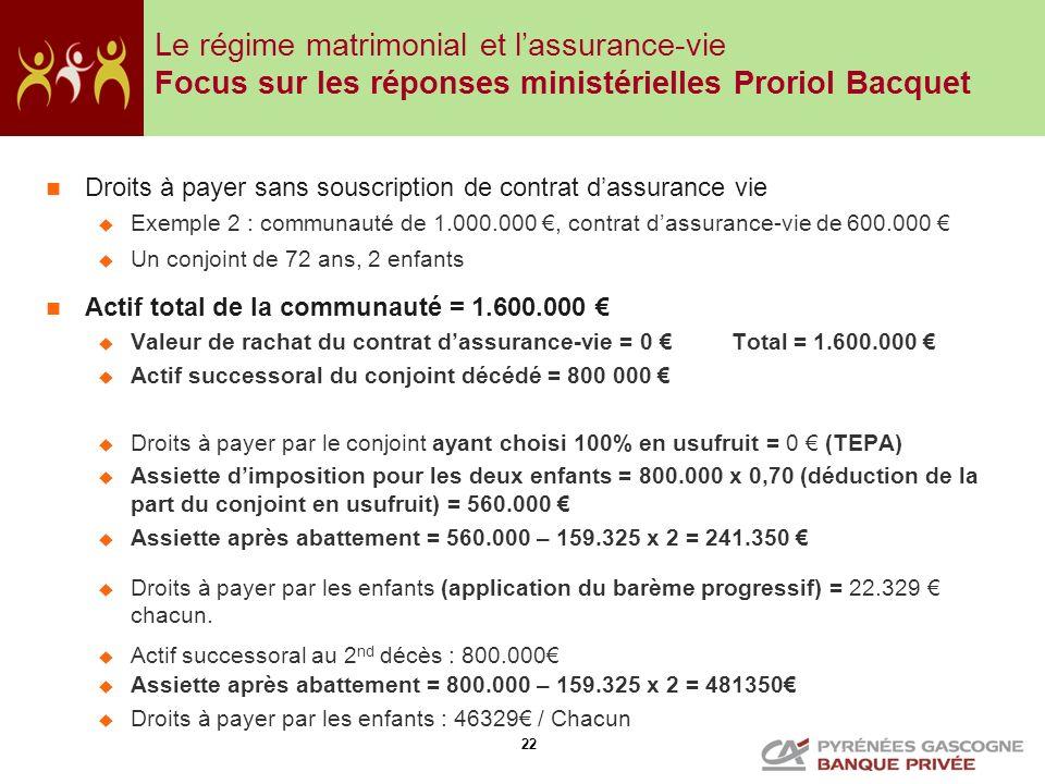 22 Droits à payer sans souscription de contrat dassurance vie Exemple 2 : communauté de 1.000.000, contrat dassurance-vie de 600.000 Un conjoint de 72