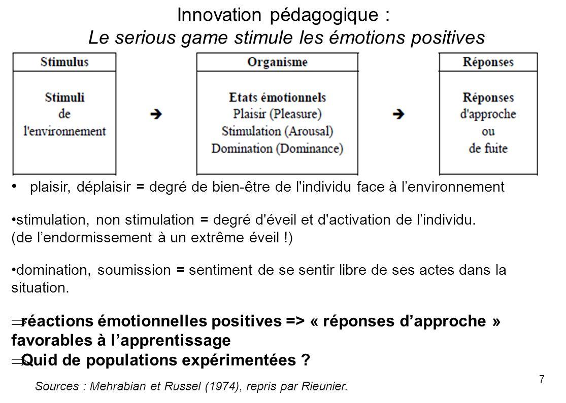 7 plaisir, déplaisir = degré de bien-être de l'individu face à lenvironnement stimulation, non stimulation = degré d'éveil et d'activation de lindivid