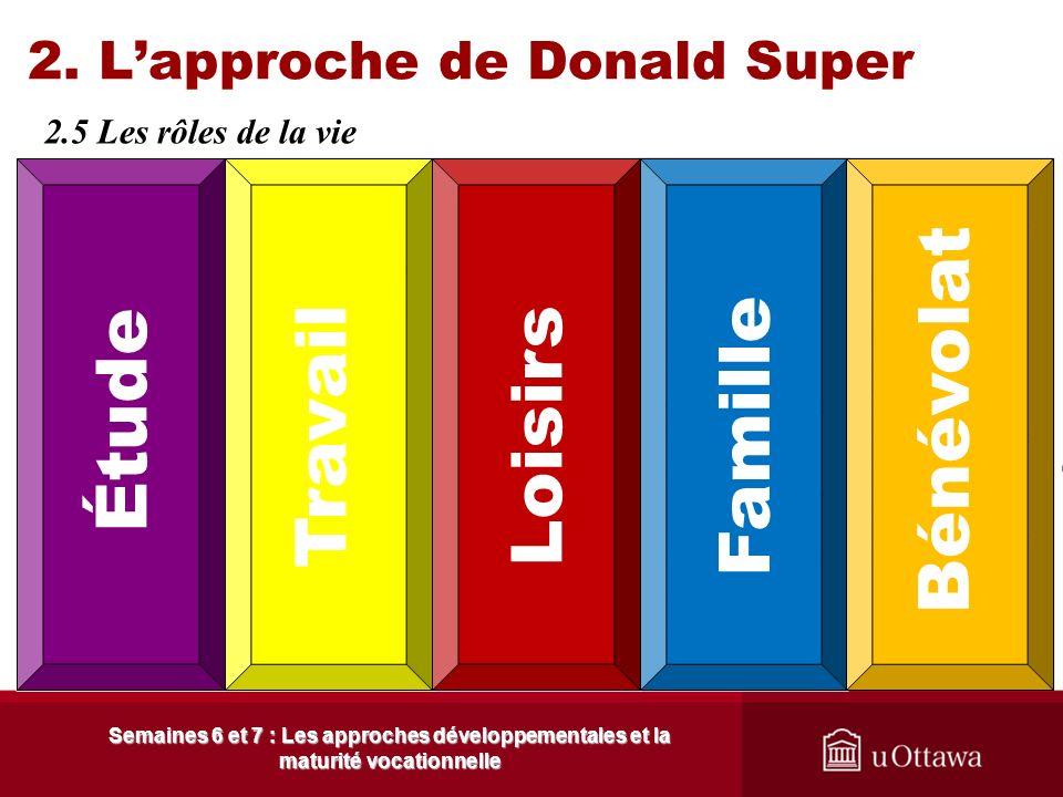 2. Lapproche de Donald Super 2.5 Les rôles de la vie Semaines 6 et 7 : Les approches développementales et la maturité vocationnelle En élaborant et dé