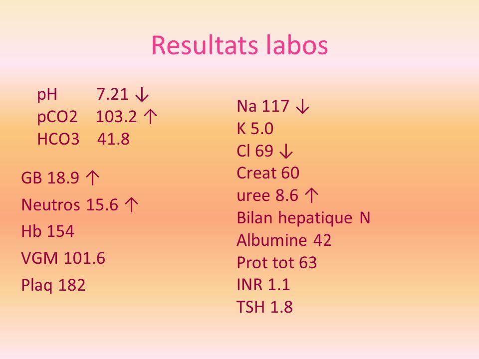 Resultats labos GB 18.9 Neutros 15.6 Hb 154 VGM 101.6 Plaq 182 pH 7.21 pCO2 103.2 HCO3 41.8 Na 117 K 5.0 Cl 69 Creat 60 uree 8.6 Bilan hepatique N Alb