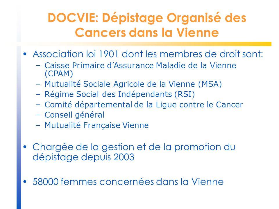 Association loi 1901 dont les membres de droit sont: –Caisse Primaire dAssurance Maladie de la Vienne (CPAM) –Mutualité Sociale Agricole de la Vienne (MSA) –Régime Social des Indépendants (RSI) –Comité départemental de la Ligue contre le Cancer –Conseil général –Mutualité Française Vienne Chargée de la gestion et de la promotion du dépistage depuis 2003 58000 femmes concernées dans la Vienne DOCVIE: Dépistage Organisé des Cancers dans la Vienne