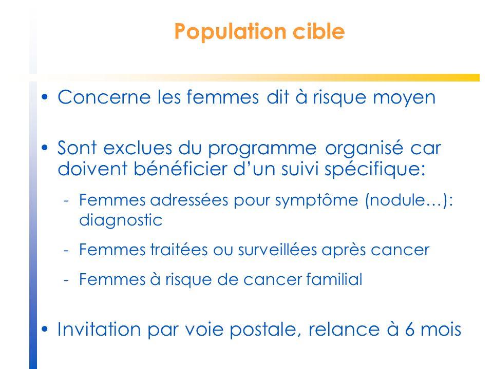 Concerne les femmes dit à risque moyen Sont exclues du programme organisé car doivent bénéficier dun suivi spécifique: -Femmes adressées pour symptôme
