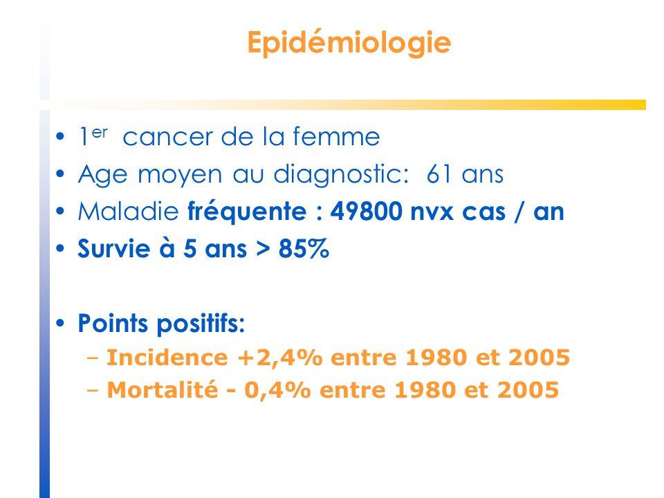 Epidémiologie 1 er cancer de la femme Age moyen au diagnostic: 61 ans Maladie fréquente : 49800 nvx cas / an Survie à 5 ans > 85% Points positifs: –In