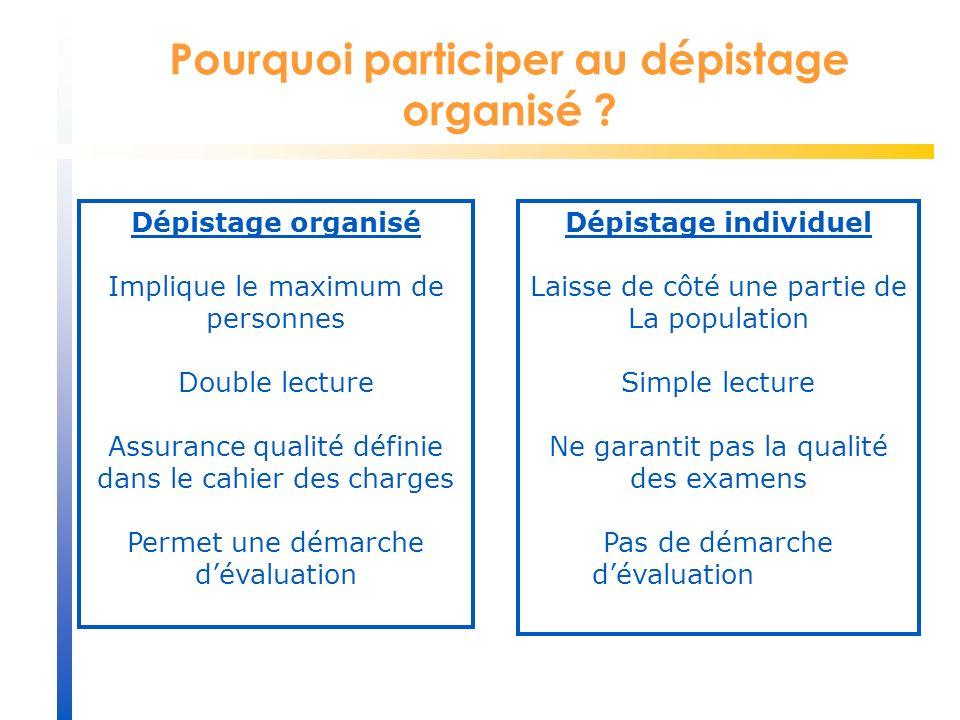 Pourquoi participer au dépistage organisé ? Dépistage individuel Laisse de côté une partie de La population Simple lecture Ne garantit pas la qualité