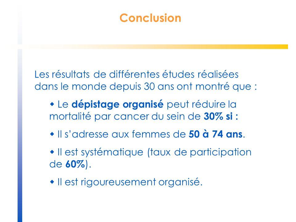 Conclusion Les résultats de différentes études réalisées dans le monde depuis 30 ans ont montré que : Le dépistage organisé peut réduire la mortalité par cancer du sein de 30% si : Il sadresse aux femmes de 50 à 74 ans.