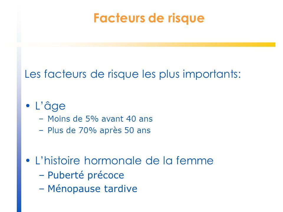 Facteurs de risque Les facteurs de risque les plus importants: Lâge –Moins de 5% avant 40 ans –Plus de 70% après 50 ans Lhistoire hormonale de la femme –Puberté précoce –Ménopause tardive