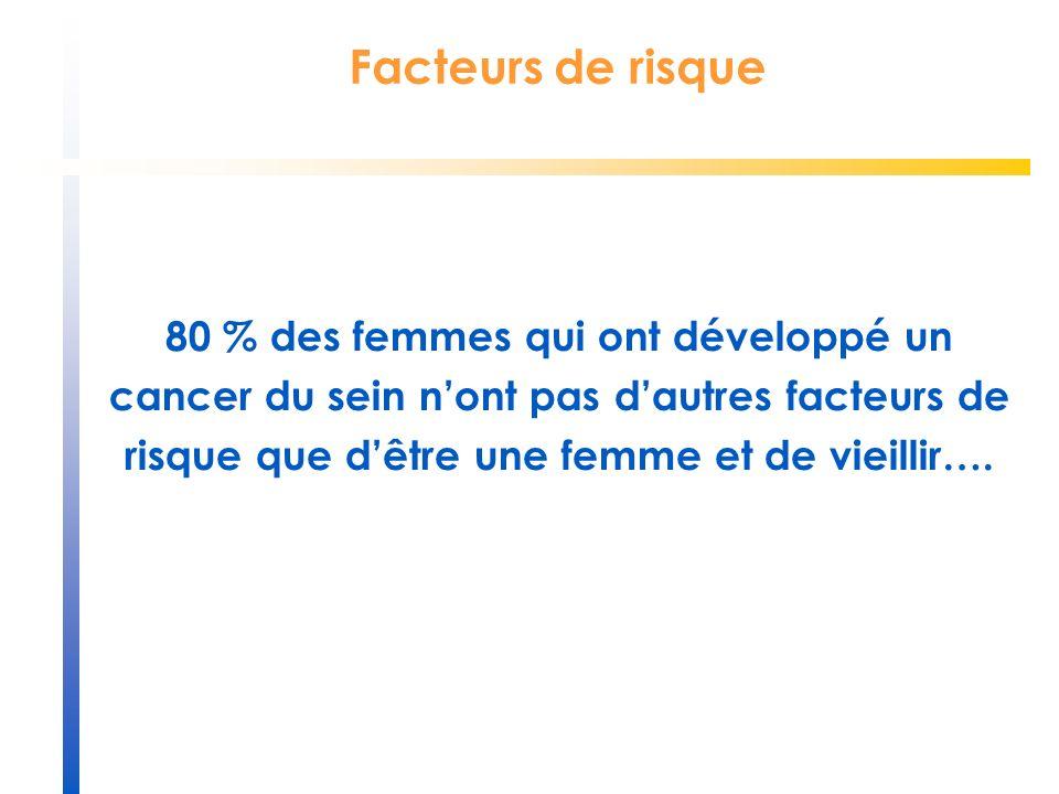 Facteurs de risque 80 % des femmes qui ont développé un cancer du sein nont pas dautres facteurs de risque que dêtre une femme et de vieillir….