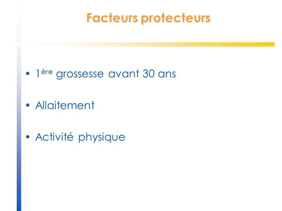 Facteurs protecteurs 1 ère grossesse avant 30 ans Allaitement Activité physique