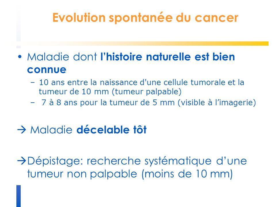 Evolution spontanée du cancer Maladie dont lhistoire naturelle est bien connue –10 ans entre la naissance d une cellule tumorale et la tumeur de 10 mm (tumeur palpable) – 7 à 8 ans pour la tumeur de 5 mm (visible à limagerie) Maladie décelable tôt Dépistage: recherche systématique dune tumeur non palpable (moins de 10 mm)