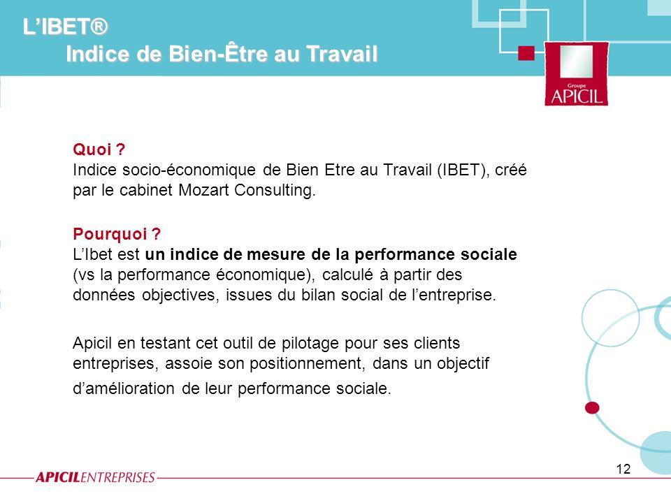 12 Quoi ? Indice socio-économique de Bien Etre au Travail (IBET), créé par le cabinet Mozart Consulting. Pourquoi ? LIbet est un indice de mesure de l
