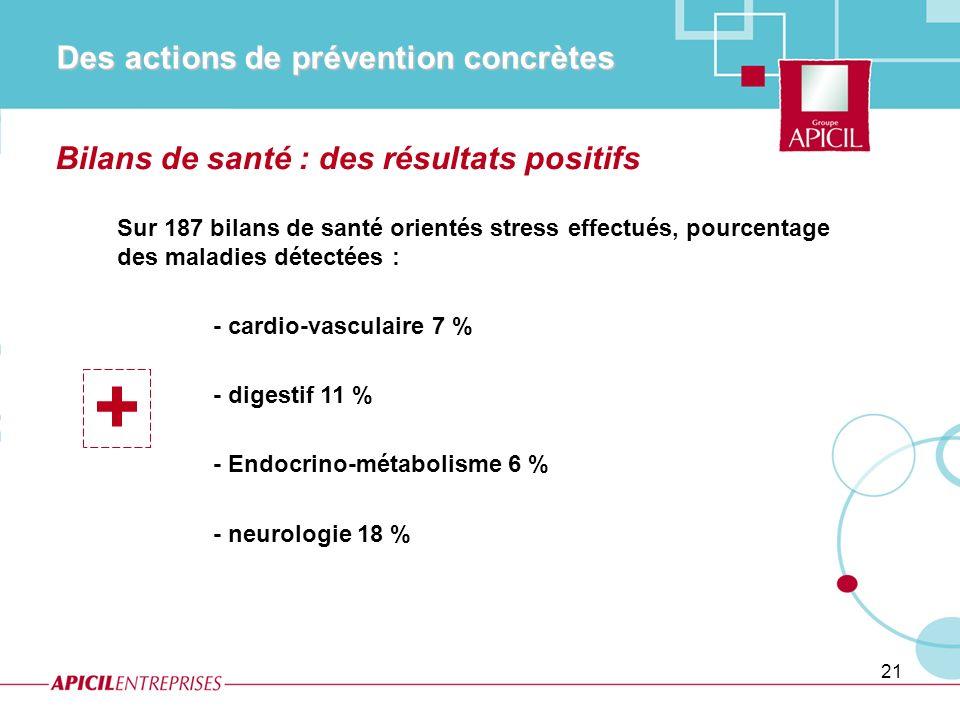 21 Sur 187 bilans de santé orientés stress effectués, pourcentage des maladies détectées : - cardio-vasculaire 7 % - digestif 11 % - Endocrino-métabol