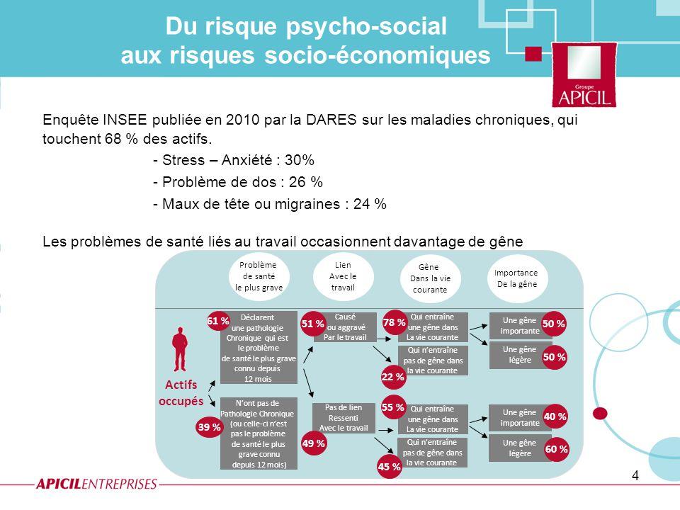4 Enquête INSEE publiée en 2010 par la DARES sur les maladies chroniques, qui touchent 68 % des actifs. - Stress – Anxiété : 30% - Problème de dos : 2