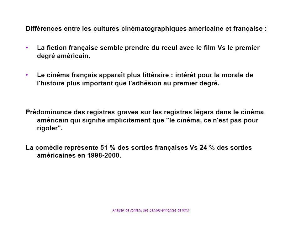 Analyse de contenu des bandes-annonces de films Différences entre les cultures cinématographiques américaine et française : La fiction française sembl