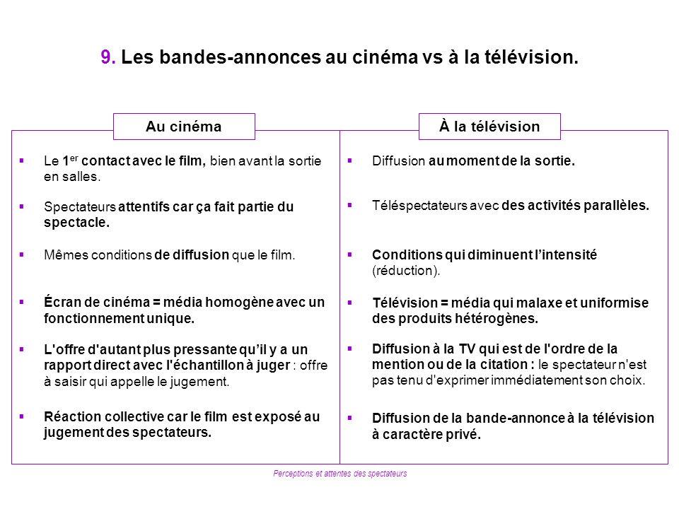 Perceptions et attentes des spectateurs 9. Les bandes-annonces au cinéma vs à la télévision. Diffusion au moment de la sortie. Téléspectateurs avec de