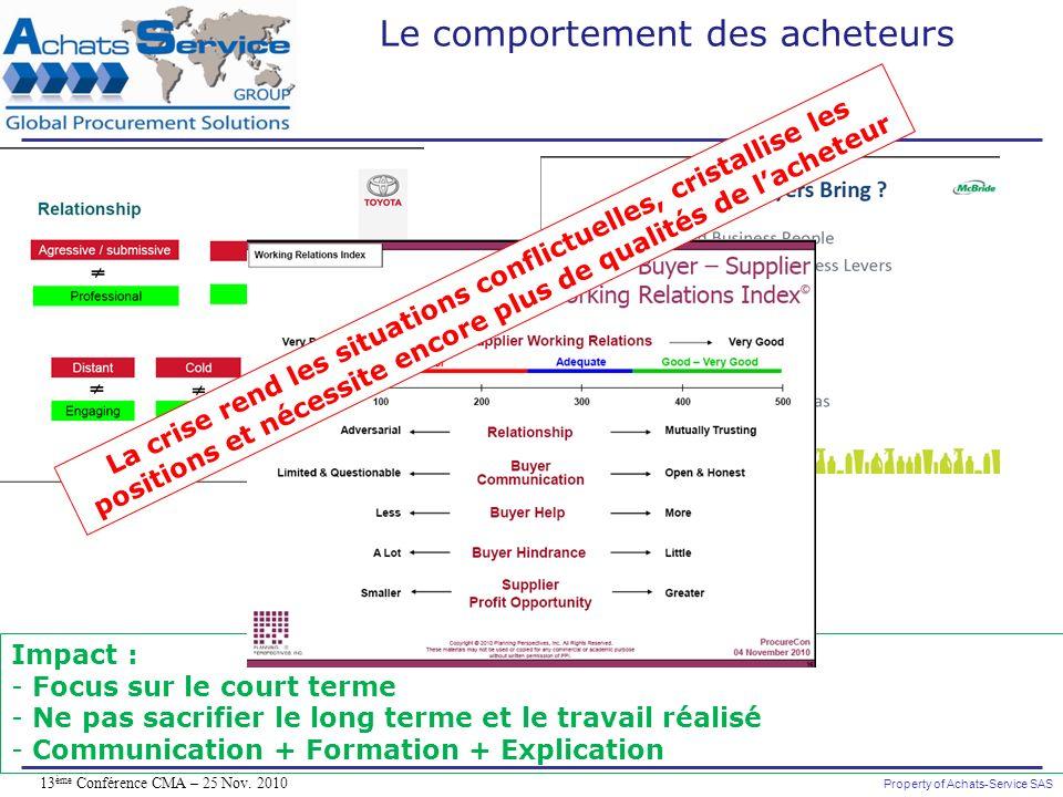 Property of Achats-Service SAS 13 ème Conférence CMA – 25 Nov. 2010 Impact : - Focus sur le court terme - Ne pas sacrifier le long terme et le travail