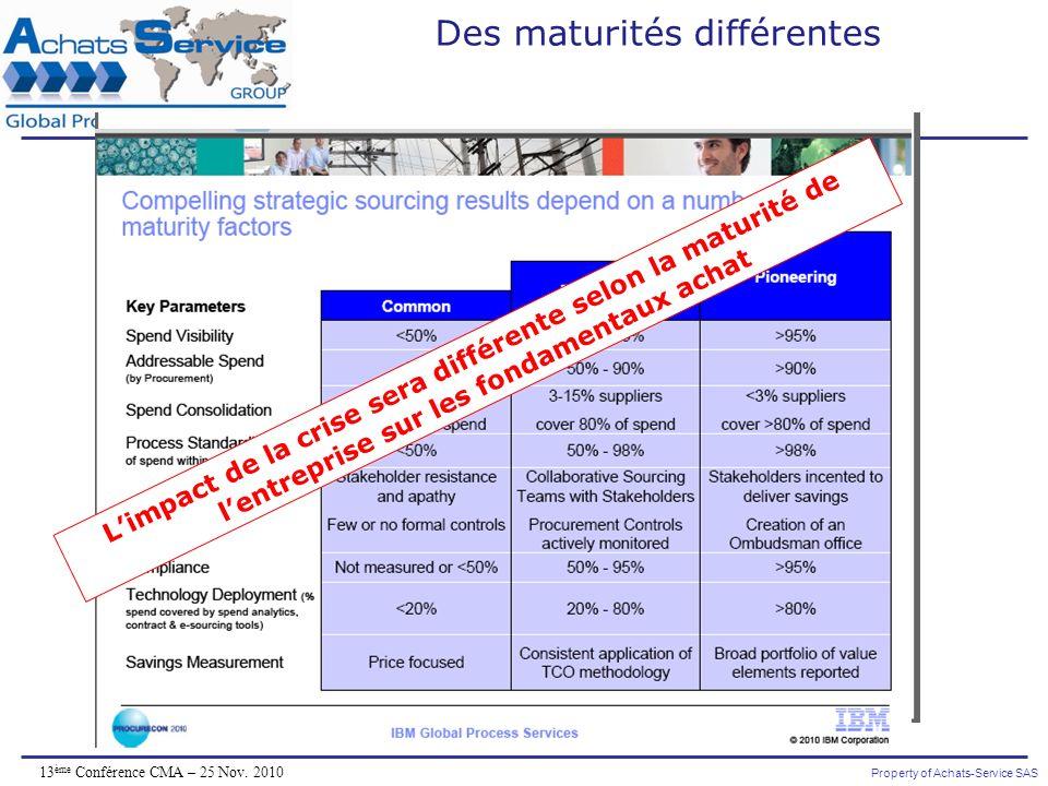 Property of Achats-Service SAS 13 ème Conférence CMA – 25 Nov. 2010 Des maturités différentes Limpact de la crise sera différente selon la maturité de