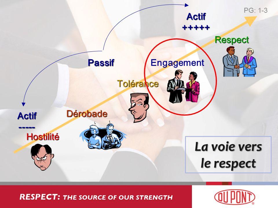 Hostilité Actif ----- Actif +++++ PassifDérobade Respect Tolérance Engagement La voie vers le respect PG: 1-3