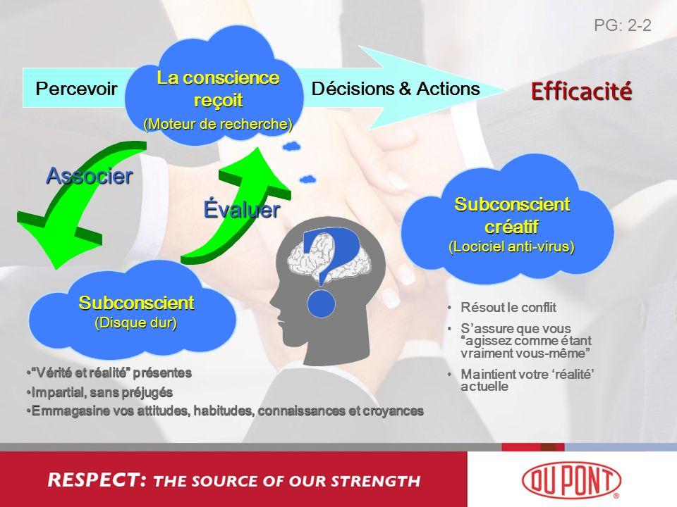 Percevoir La conscience reçoit (Moteur de recherche) Décisions & Actions Associer Évaluer Subconscient créatif (Lociciel anti-virus) Vérité et réalité